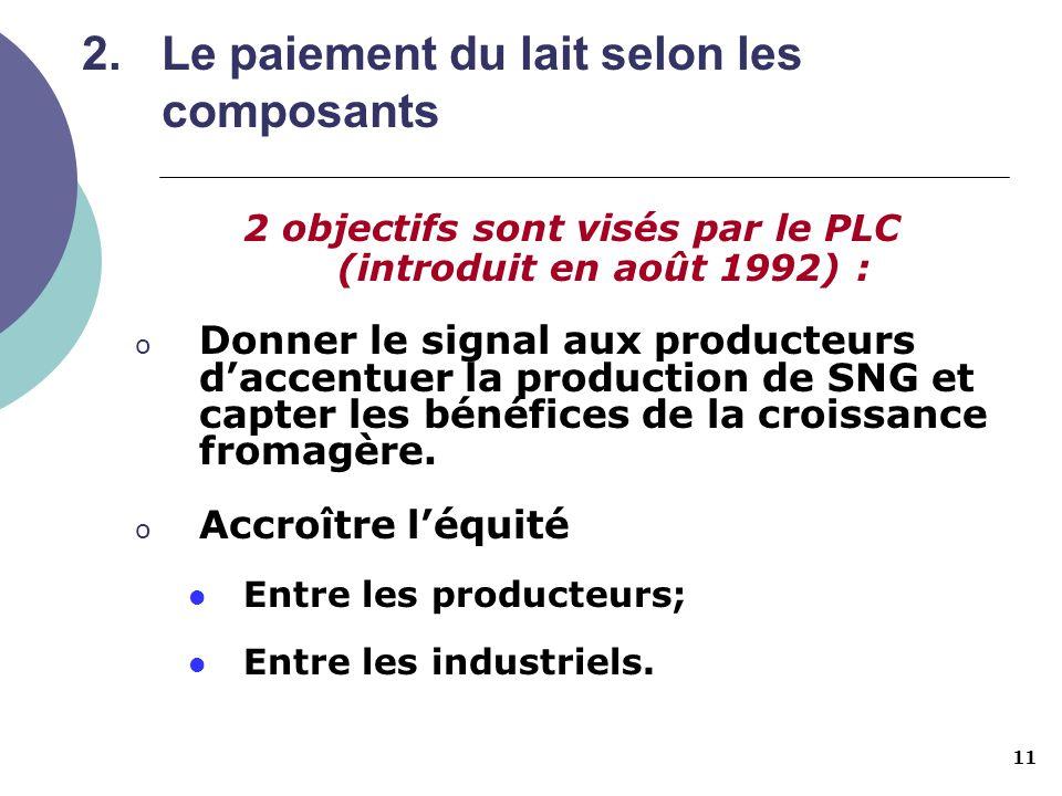 11 2.Le paiement du lait selon les composants 2 objectifs sont visés par le PLC (introduit en août 1992) : o Donner le signal aux producteurs daccentu