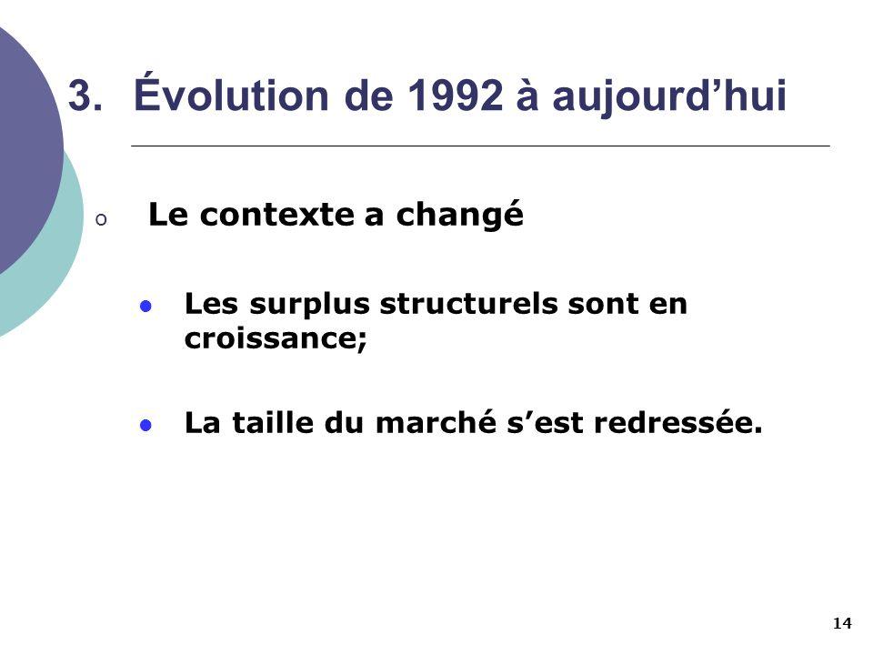 14 3.Évolution de 1992 à aujourdhui o Le contexte a changé Les surplus structurels sont en croissance; La taille du marché sest redressée.