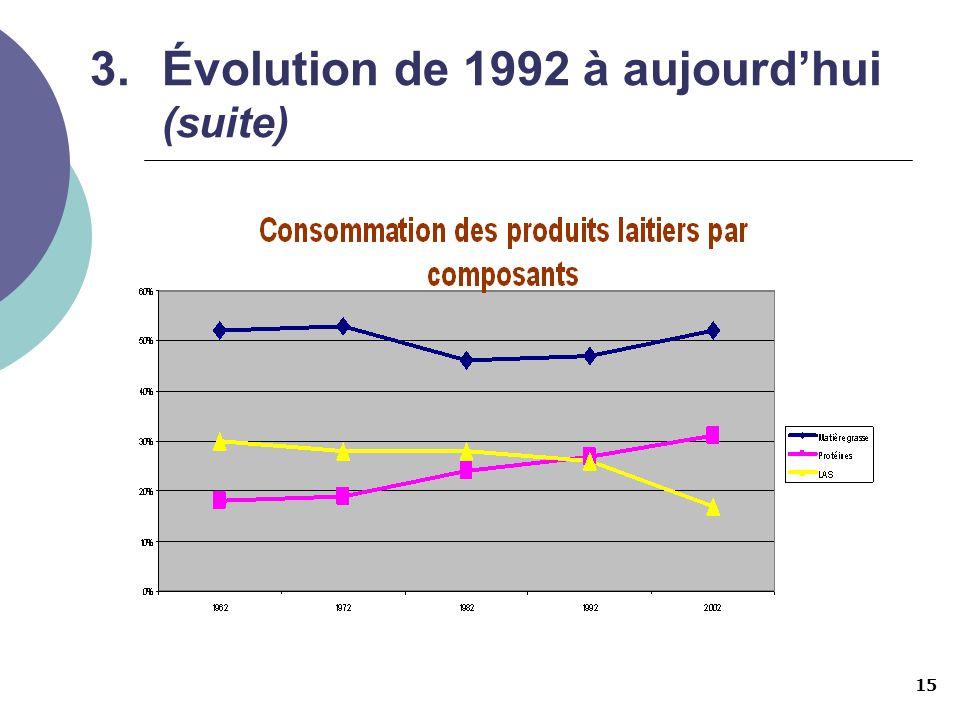 15 3.Évolution de 1992 à aujourdhui (suite)