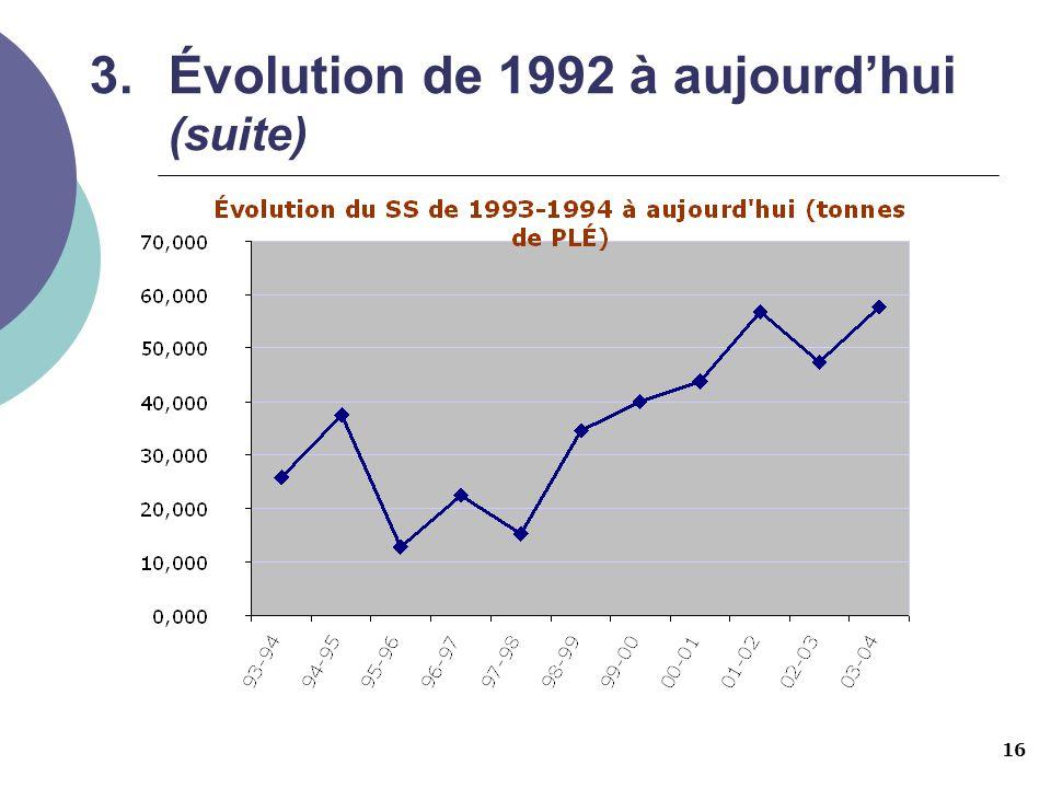 16 3.Évolution de 1992 à aujourdhui (suite)