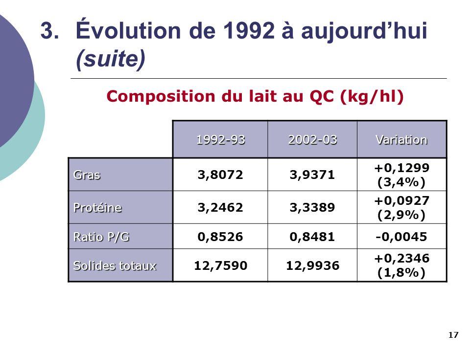 17 3.Évolution de 1992 à aujourdhui (suite) Composition du lait au QC (kg/hl) 1992-932002-03Variation Gras3,80723,9371 +0,1299 (3,4%) Protéine3,24623,