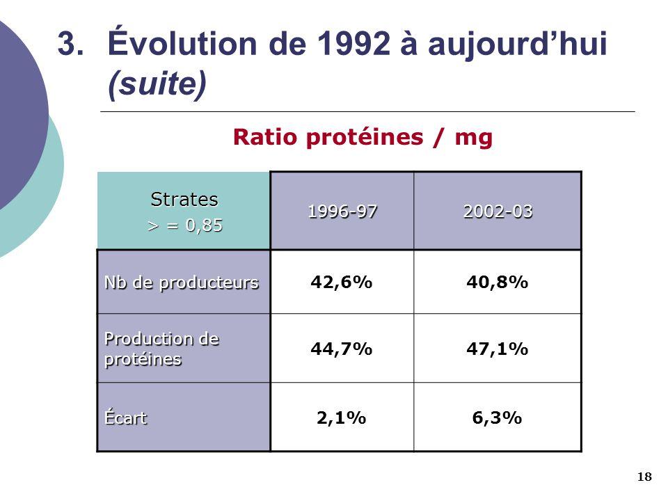18 3.Évolution de 1992 à aujourdhui (suite) Ratio protéines / mg Strates > = 0,85 1996-972002-03 Nb de producteurs 42,6%40,8% Production de protéines