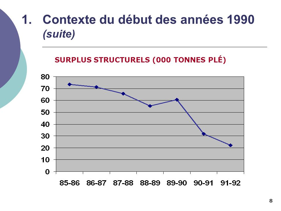 9 1.Contexte du début des années 1990 (suite) o Au début des années 1990, il devient évident que le Canada risque de manquer de protéines pour soutenir la croissance des fromages.