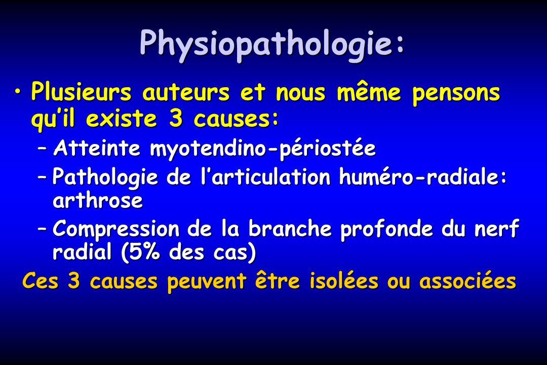 Atteinte myotendino-périostée Atteinte des tendons:Atteinte des tendons: –Court Extenseur Radial du carpe –Extenseur Commun de doigts –Accessoirement: Ext.