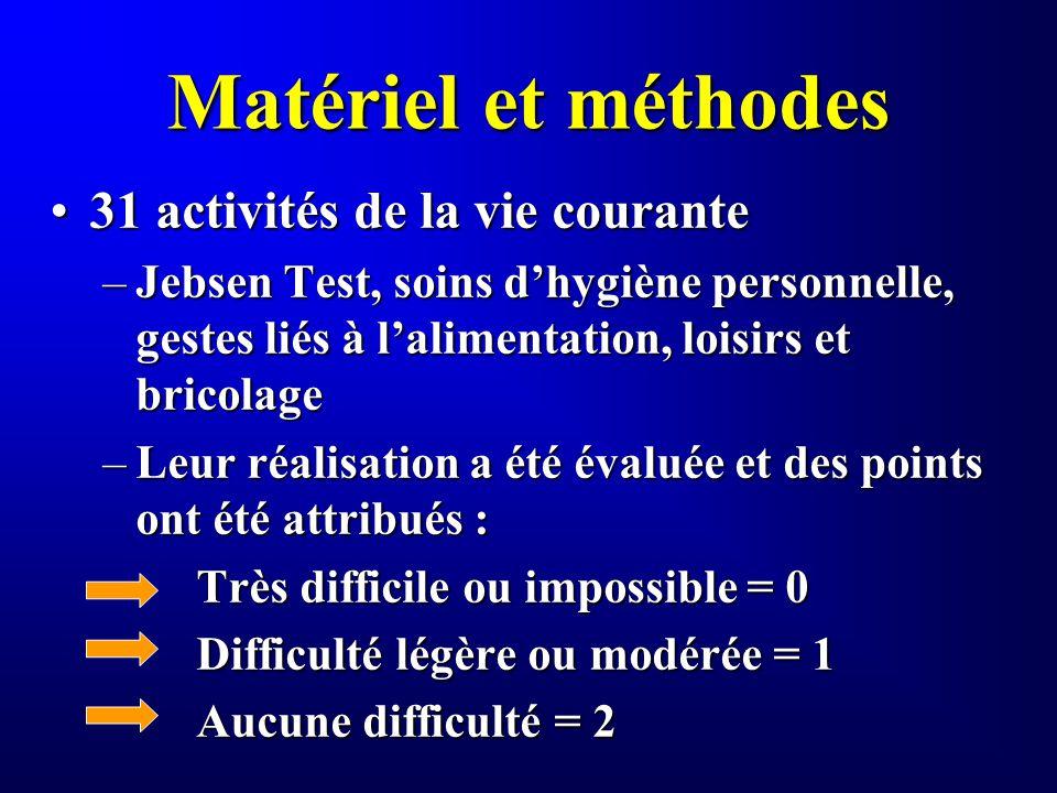 Matériel et méthodes 31 activités de la vie courante31 activités de la vie courante –Jebsen Test, soins dhygiène personnelle, gestes liés à lalimentat