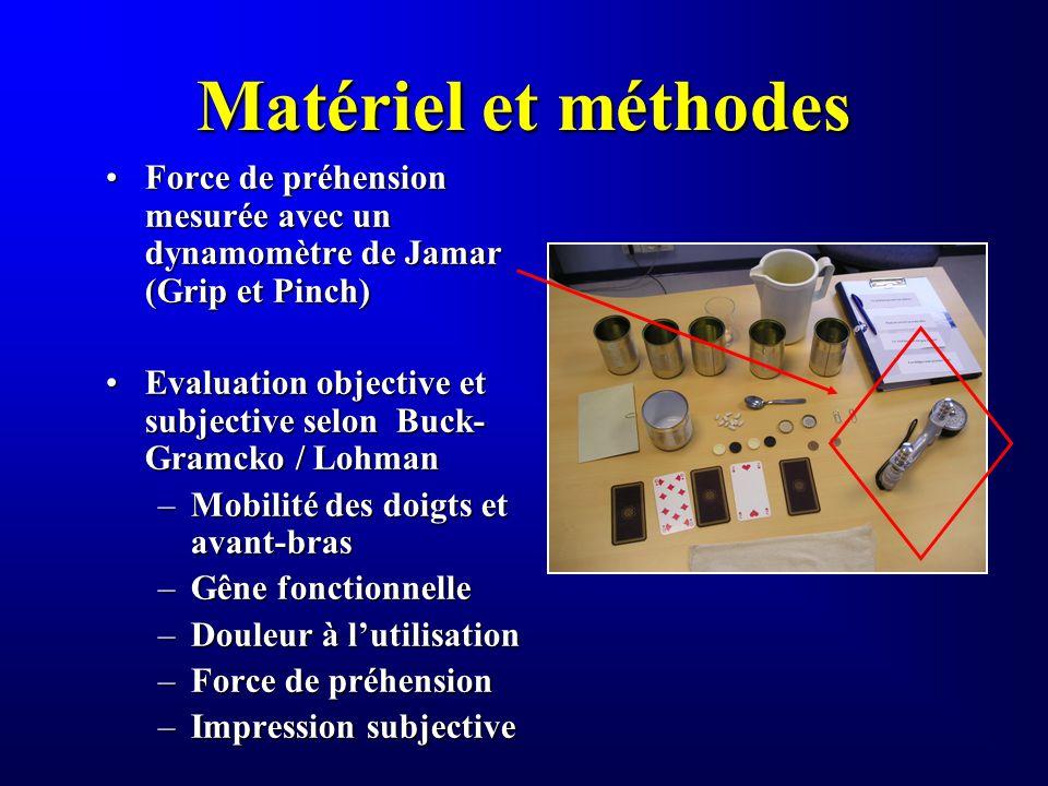 Matériel et méthodes Force de préhension mesurée avec un dynamomètre de Jamar (Grip et Pinch)Force de préhension mesurée avec un dynamomètre de Jamar