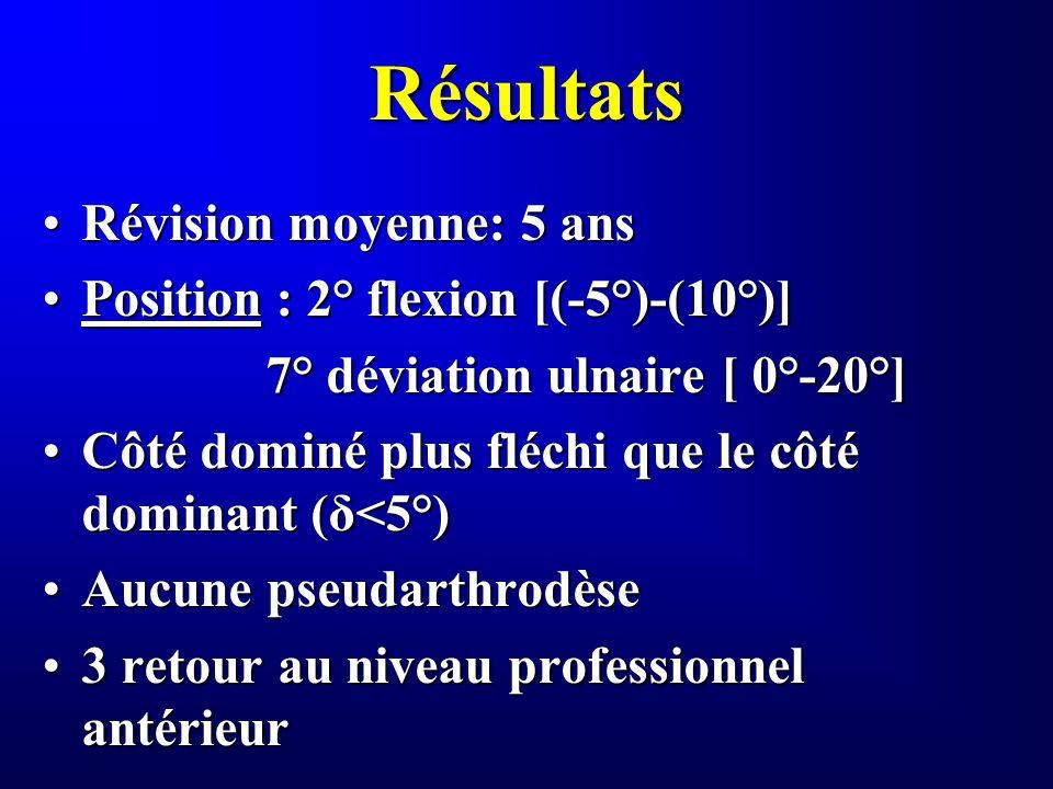 Résultats Révision moyenne: 5 ansRévision moyenne: 5 ans Position : 2° flexion [(-5°)-(10°)]Position : 2° flexion [(-5°)-(10°)] 7° déviation ulnaire [