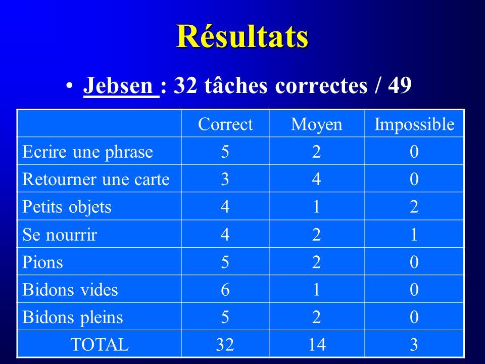 Résultats Jebsen : 32 tâches correctes / 49 CorrectMoyenImpossible Ecrire une phrase520 Retourner une carte340 Petits objets412 Se nourrir421 Pions520