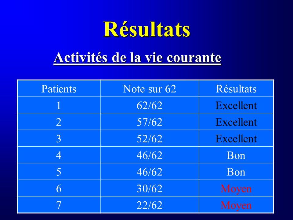 Résultats Activités de la vie courante PatientsNote sur 62Résultats 162/62Excellent 257/62Excellent 352/62Excellent 446/62Bon 546/62Bon 630/62Moyen 72