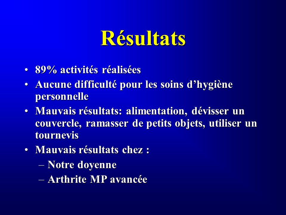 Résultats 89% activités réalisées89% activités réalisées Aucune difficulté pour les soins dhygiène personnelleAucune difficulté pour les soins dhygièn