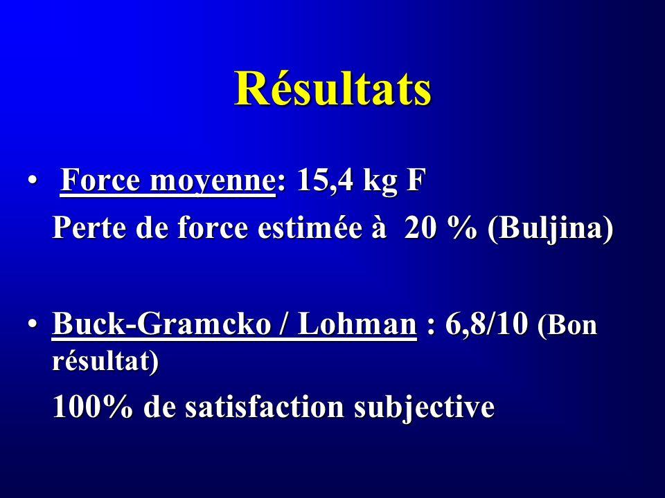 Résultats Force moyenne: 15,4 kg F Force moyenne: 15,4 kg F Perte de force estimée à 20 % (Buljina) Buck-Gramcko / Lohman : 6,8/10 (Bon résultat)Buck-