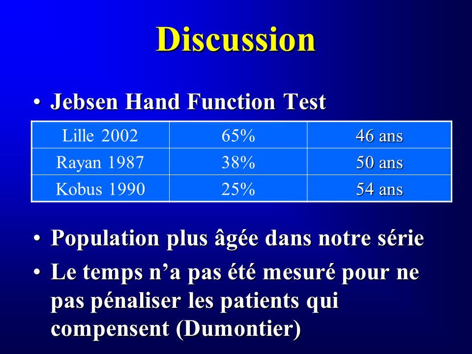 Discussion Jebsen Hand Function TestJebsen Hand Function Test Population plus âgée dans notre sériePopulation plus âgée dans notre série Le temps na p