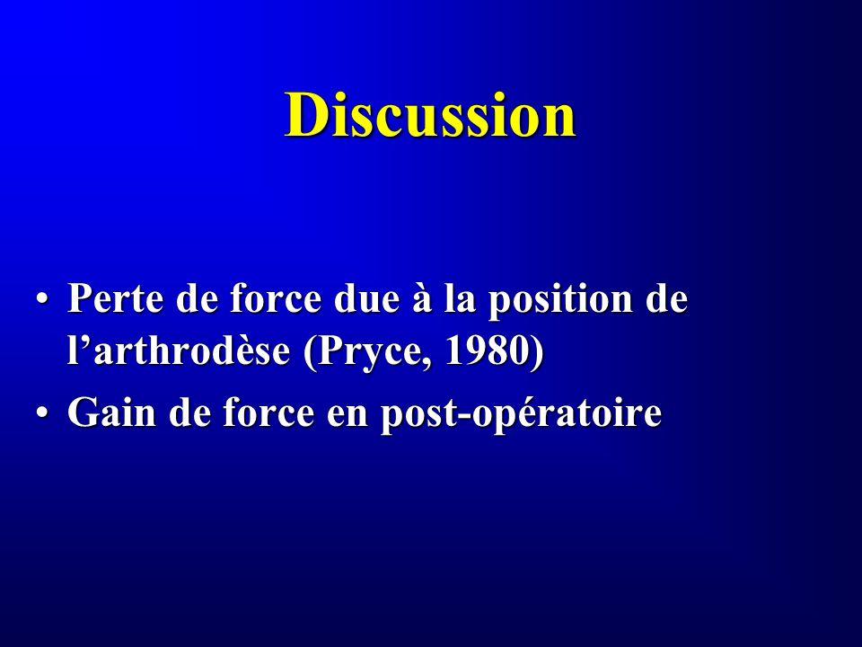 Discussion Perte de force due à la position de larthrodèse (Pryce, 1980)Perte de force due à la position de larthrodèse (Pryce, 1980) Gain de force en