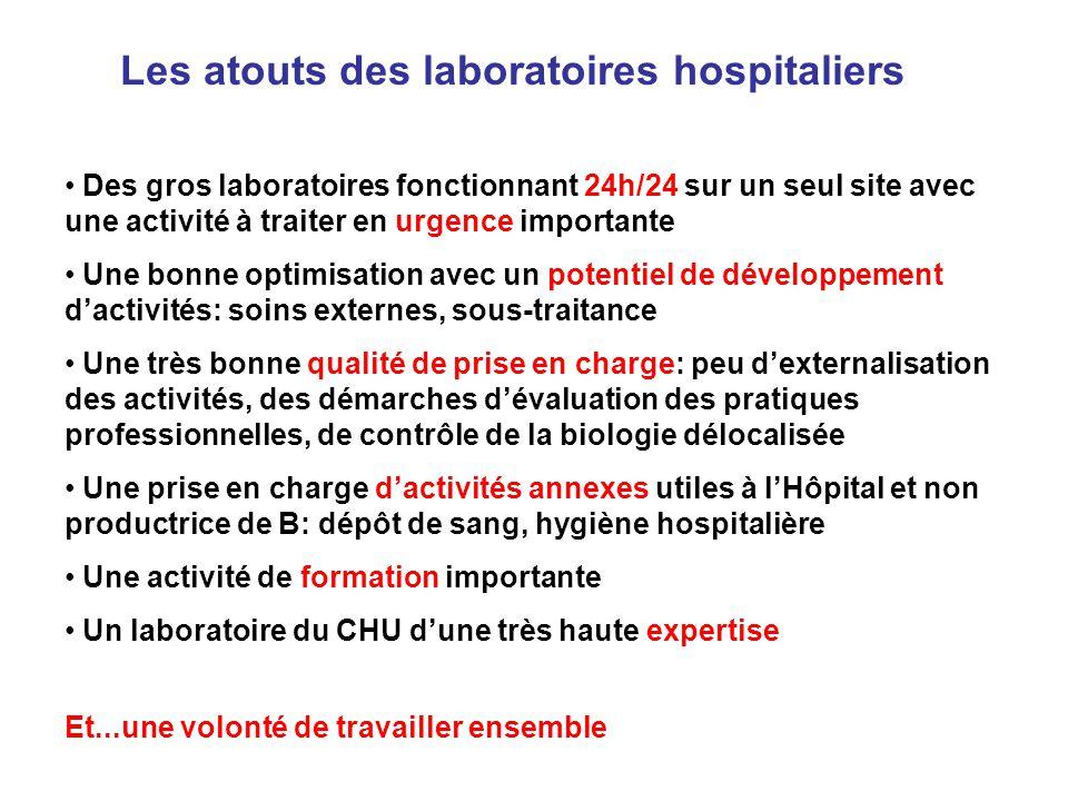 Les atouts des laboratoires hospitaliers Des gros laboratoires fonctionnant 24h/24 sur un seul site avec une activité à traiter en urgence importante