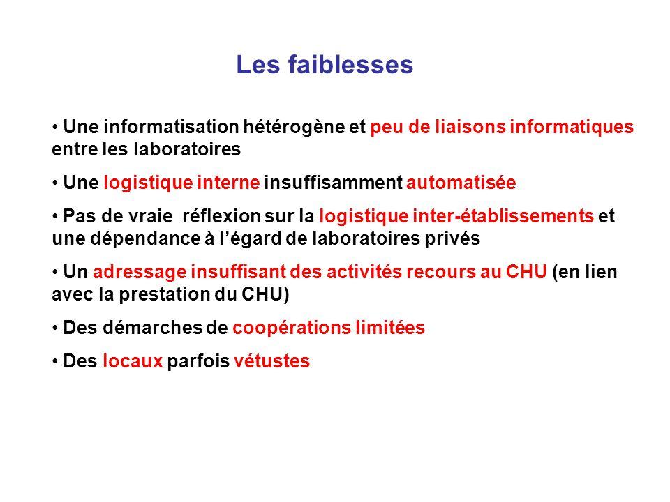 Les faiblesses Une informatisation hétérogène et peu de liaisons informatiques entre les laboratoires Une logistique interne insuffisamment automatisé