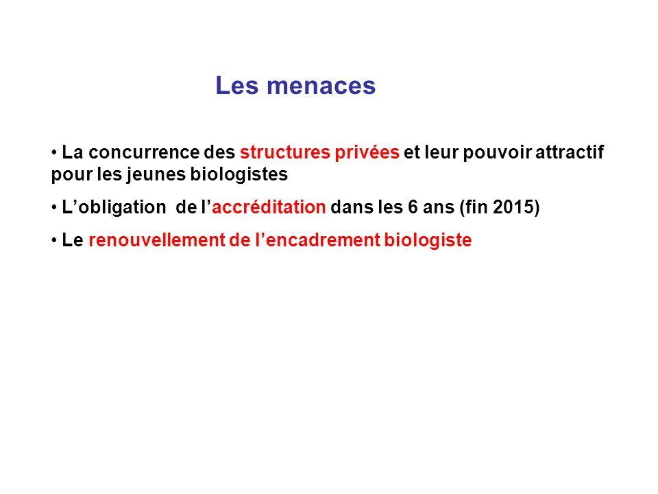 Les menaces La concurrence des structures privées et leur pouvoir attractif pour les jeunes biologistes Lobligation de laccréditation dans les 6 ans (
