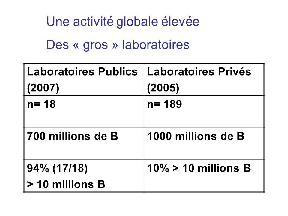 Une activité globale élevée Des « gros » laboratoires Laboratoires Publics (2007) Laboratoires Privés (2005) n= 18n= 189 700 millions de B1000 million