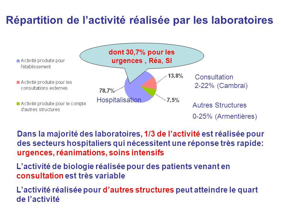 Répartition de lactivité réalisée par les laboratoires dont 30,7% pour les urgences, Réa, SI Hospitalisation Consultation Autres Structures 0-25% (Arm