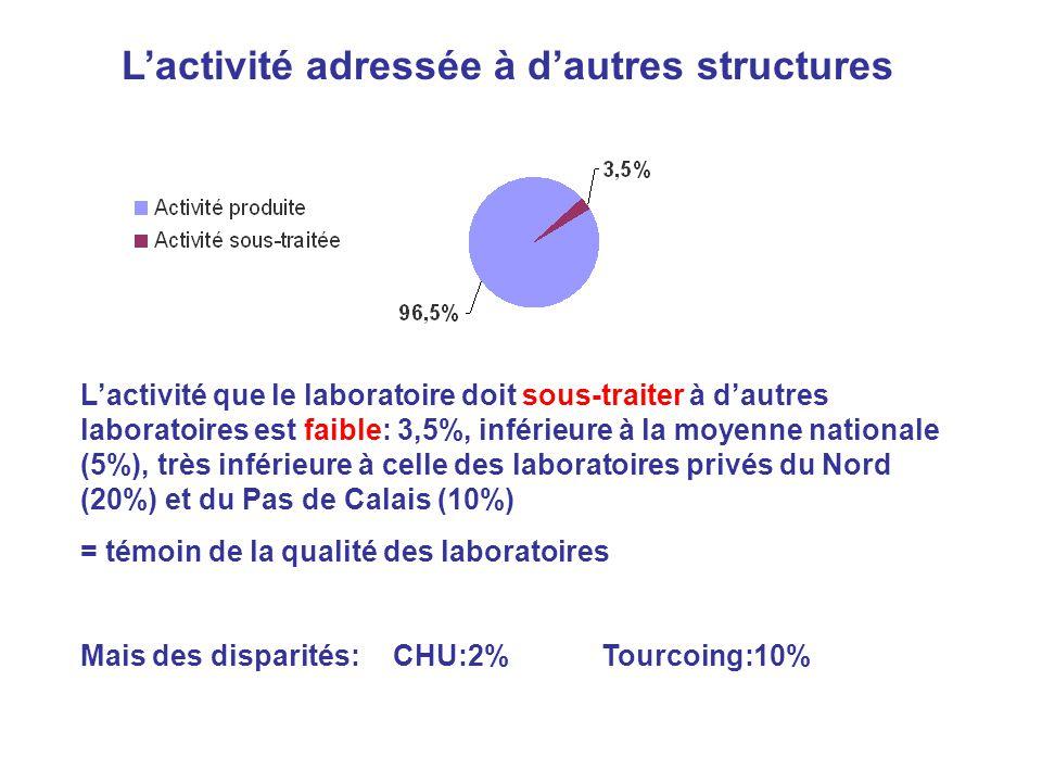 Lactivité adressée à dautres structures Lactivité que le laboratoire doit sous-traiter à dautres laboratoires est faible: 3,5%, inférieure à la moyenn