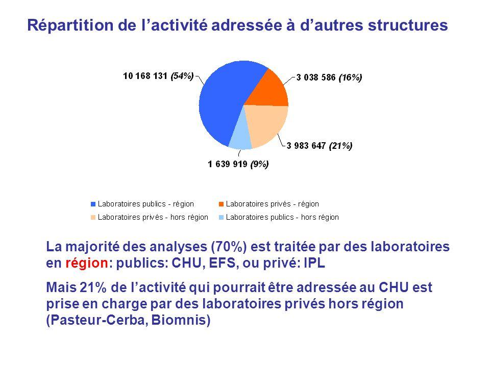 Répartition de lactivité adressée à dautres structures La majorité des analyses (70%) est traitée par des laboratoires en région: publics: CHU, EFS, o