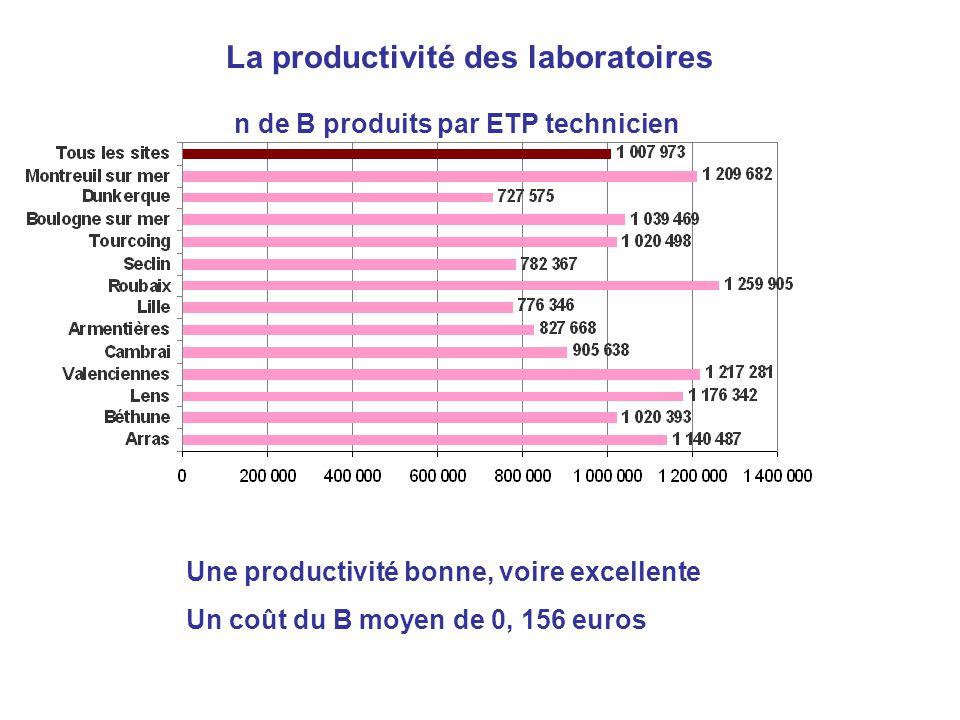 La productivité des laboratoires Une productivité bonne, voire excellente Un coût du B moyen de 0, 156 euros n de B produits par ETP technicien