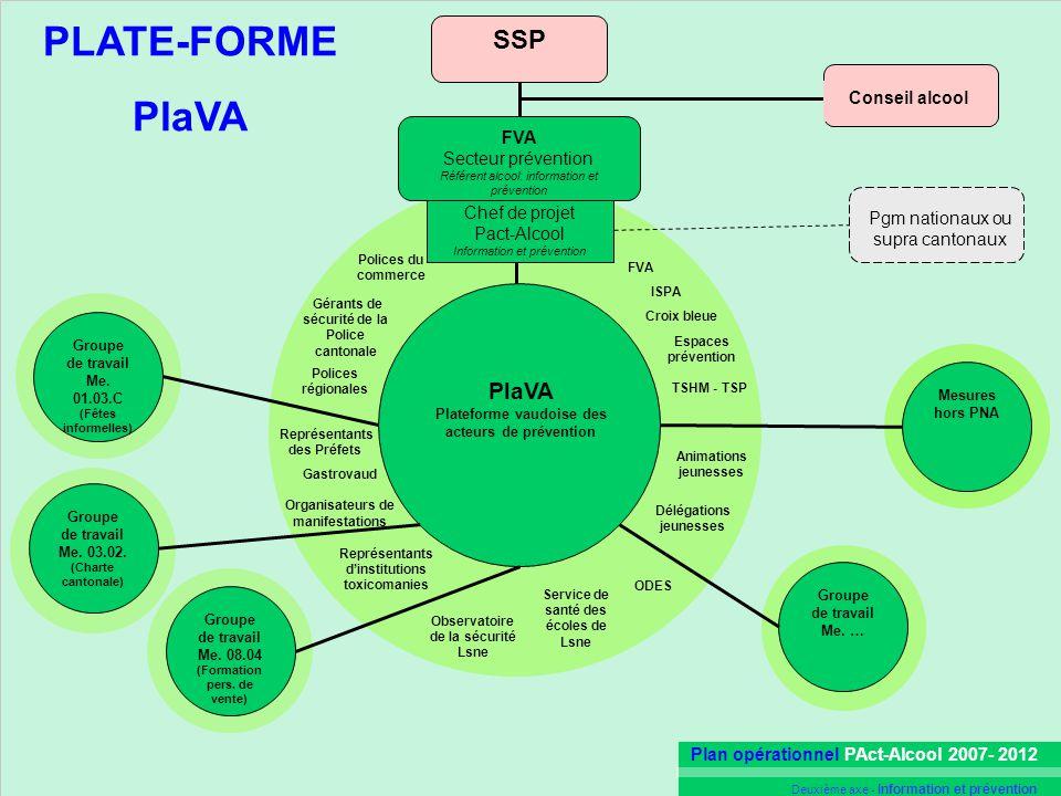 Plan opérationnel PAct-Alcool 2007- 2012 Deuxième axe - Information et prévention SSP Chef de projet Pact-Alcool Information et prévention Conseil alc