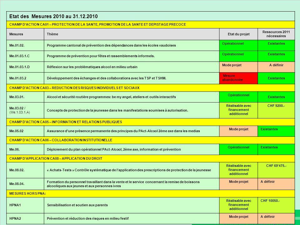 Plan opérationnel PAct-Alcool 2007- 2012 Deuxième axe - Information et prévention Etat des Mesures 2010 au 31.12.2010 CHAMP DACTION CA01 – PROTECTION