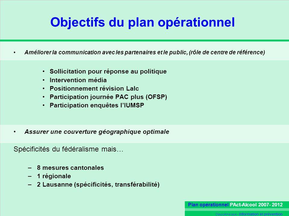 Plan opérationnel PAct-Alcool 2007- 2012 Deuxième axe - Information et prévention Objectifs du plan opérationnel Améliorer la communication avec les p
