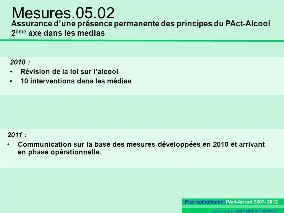 Plan opérationnel PAct-Alcool 2007- 2012 Deuxième axe - Information et prévention Mesures.05.02 2011 : Communication sur la base des mesures développées en 2010 et arrivant en phase opérationnelle.