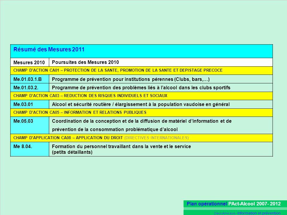 Plan opérationnel PAct-Alcool 2007- 2012 Deuxième axe - Information et prévention Résumé des Mesures 2011 Mesures 2010Poursuites des Mesures 2010 CHAM