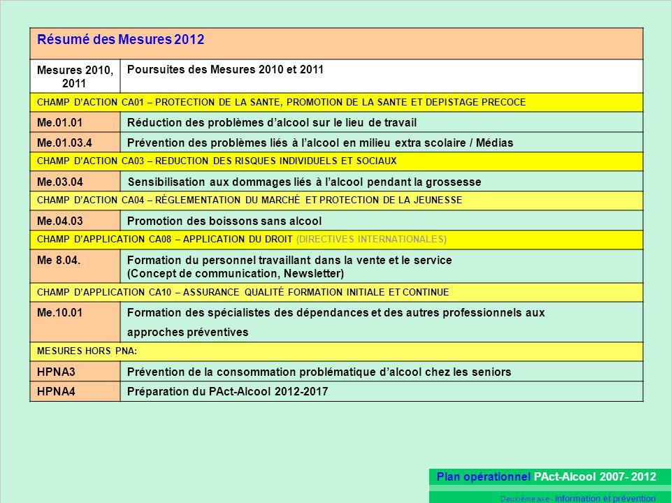 Plan opérationnel PAct-Alcool 2007- 2012 Deuxième axe - Information et prévention Résumé des Mesures 2012 Mesures 2010, 2011 Poursuites des Mesures 20