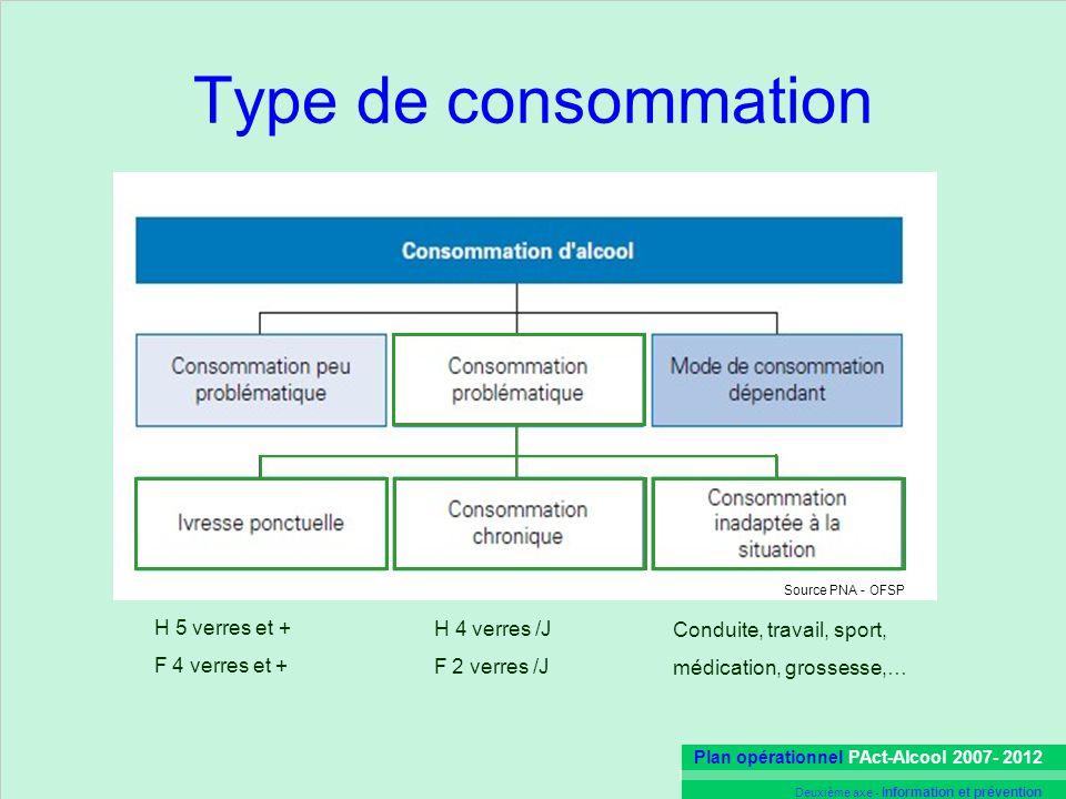Plan opérationnel PAct-Alcool 2007- 2012 Deuxième axe - Information et prévention Type de consommation H 5 verres et + F 4 verres et + H 4 verres /J F