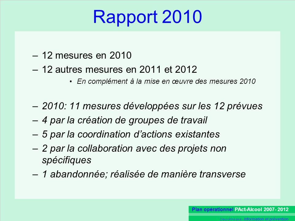 Plan opérationnel PAct-Alcool 2007- 2012 Deuxième axe - Information et prévention Rapport 2010 –12 mesures en 2010 –12 autres mesures en 2011 et 2012