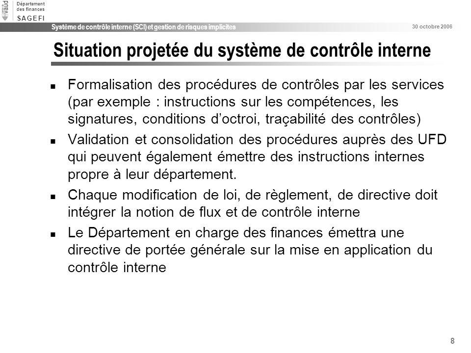 8 Système de contrôle interne (SCI) et gestion de risques implicites 30 octobre 2006 Département des finances S A G E F IS A G E F I Situation projeté