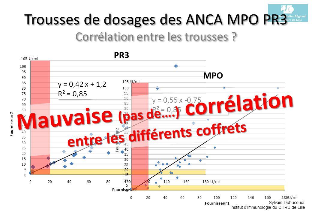 Sylvain Dubucquoi Institut dImmunologie du CHRU de Lille Trousses de dosages des ANCA MPO PR3 Corrélation entre les trousses ? Mauvaise (pas de….) cor