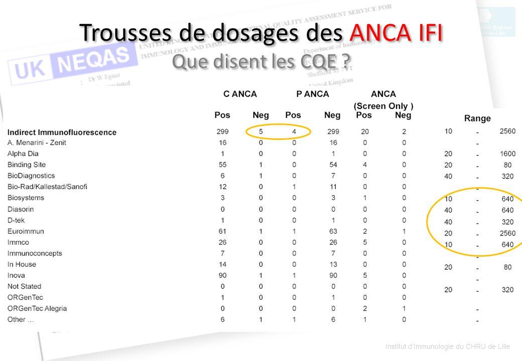 Sylvain Dubucquoi Institut dImmunologie du CHRU de Lille Trousses de dosages des ANCA IFI Que disent les CQE ?