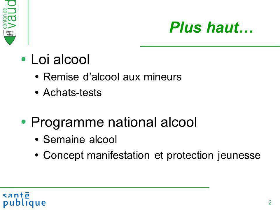 2 Plus haut… Loi alcool Remise dalcool aux mineurs Achats-tests Programme national alcool Semaine alcool Concept manifestation et protection jeunesse