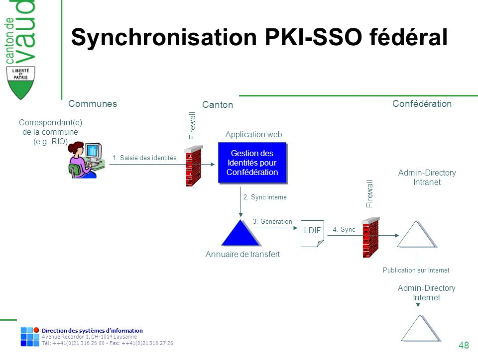 48 Direction des systèmes dinformation Avenue Recordon 1, CH-1014 Lausanne Tél: ++41(0)21 316 26 00 - Fax: ++41(0)21 316 27 26 Synchronisation PKI-SSO
