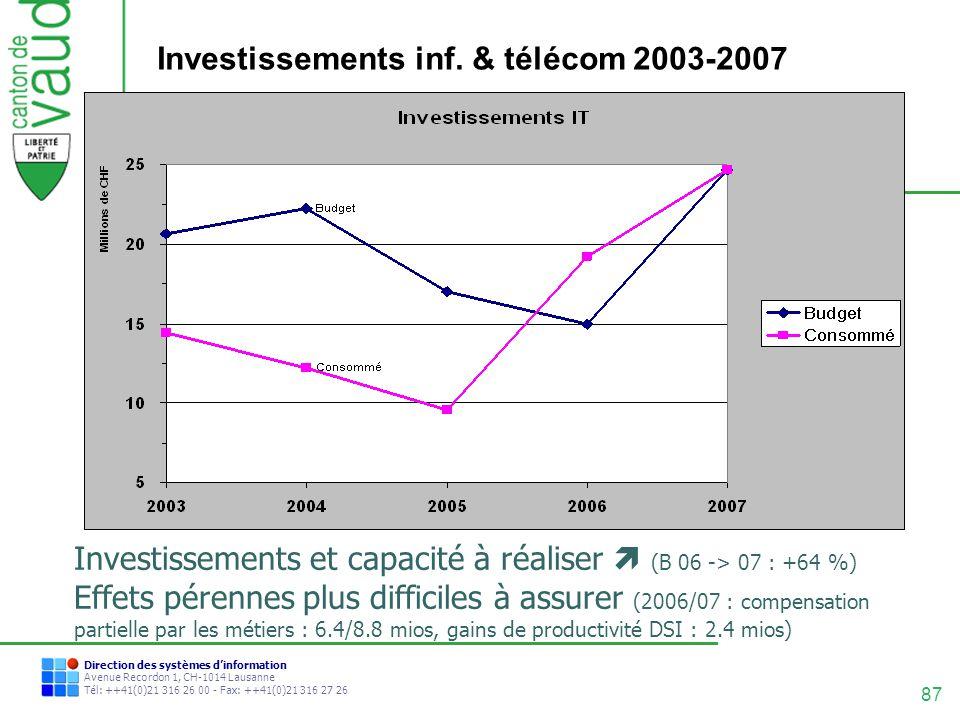 87 Direction des systèmes dinformation Avenue Recordon 1, CH-1014 Lausanne Tél: ++41(0)21 316 26 00 - Fax: ++41(0)21 316 27 26 Investissements inf. &
