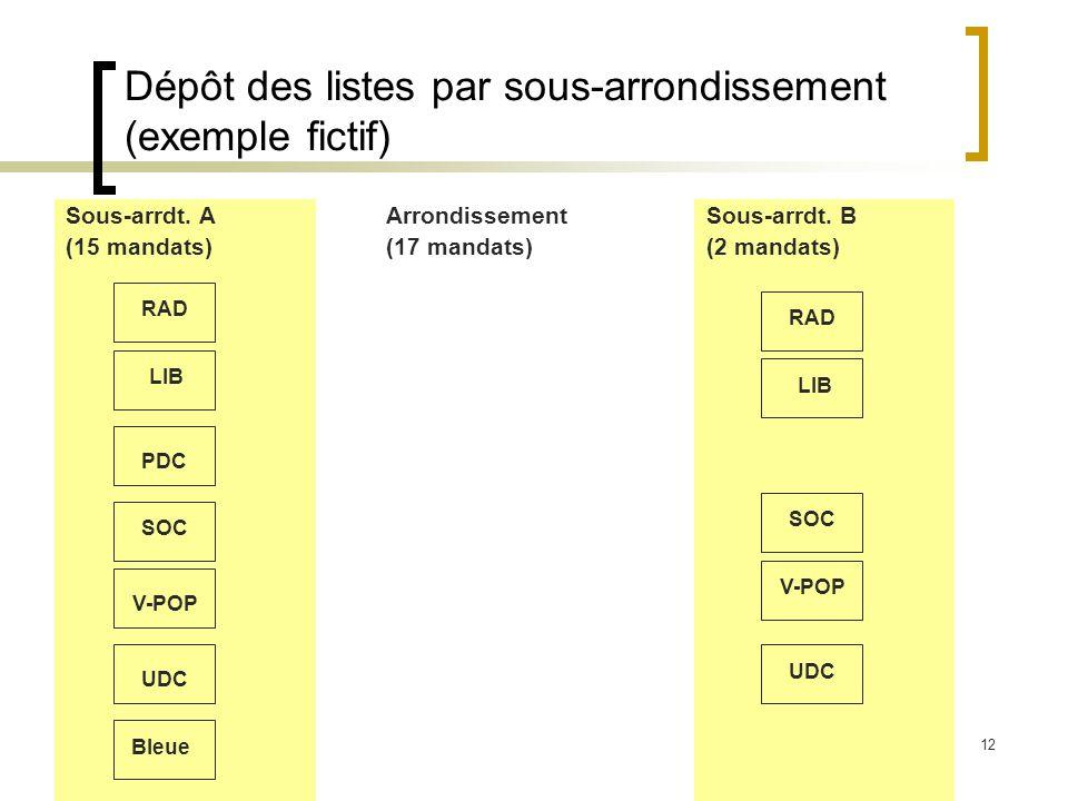 12 Dépôt des listes par sous-arrondissement (exemple fictif) Sous-arrdt.