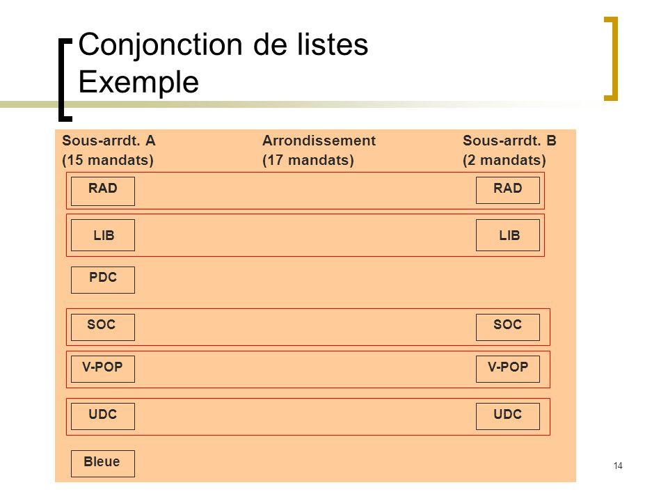 14 Conjonction de listes Exemple Sous-arrdt.AArrondissementSous-arrdt.