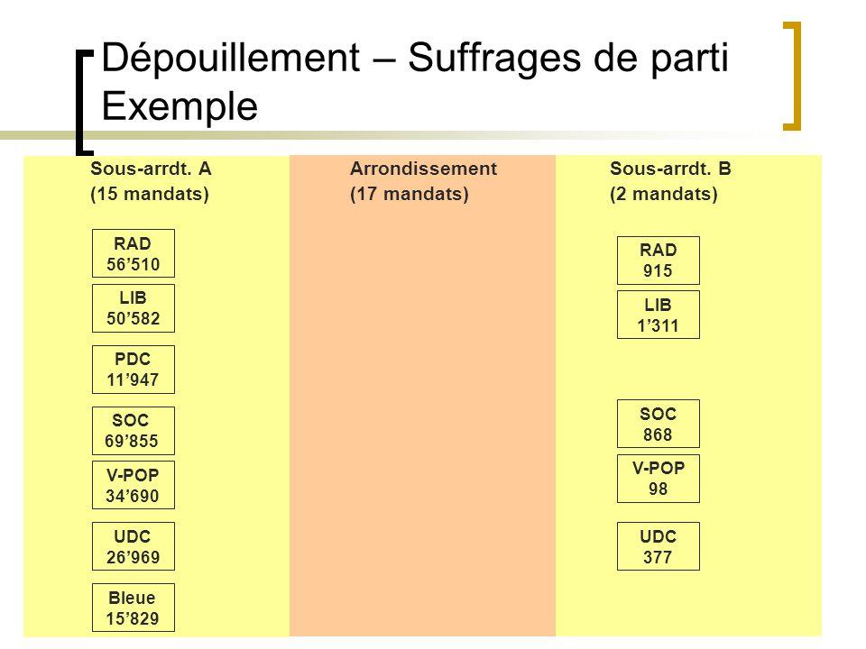18 Dépouillement – Suffrages de parti Exemple Sous-arrdt.