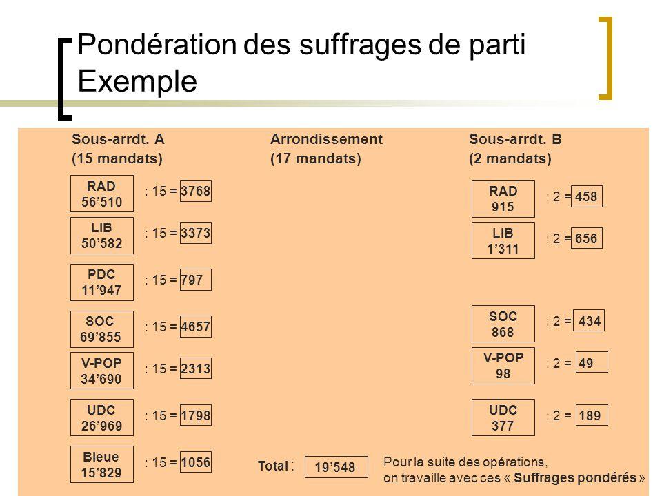 20 Pondération des suffrages de parti Exemple Sous-arrdt.