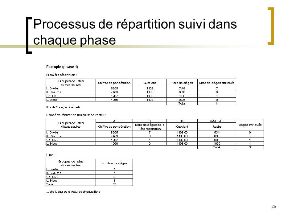 26 Processus de répartition suivi dans chaque phase