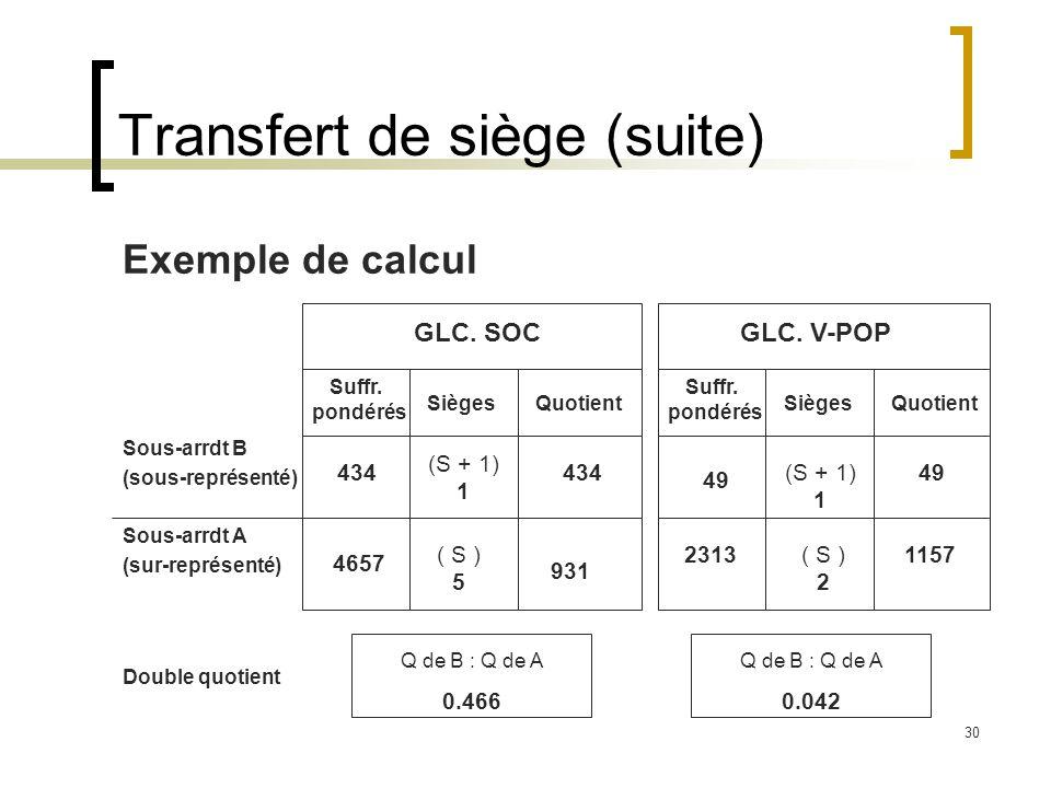 30 Transfert de siège (suite) Exemple de calcul Sous-arrdt B (sous-représenté) Sous-arrdt A (sur-représenté) GLC.