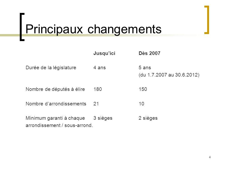 4 Principaux changements JusquiciDès 2007 Durée de la législature4 ans5 ans (du 1.7.2007 au 30.6.2012) Nombre de députés à élire180150 Nombre darrondissements2110 Minimum garanti à chaque3 sièges2 sièges arrondissement / sous-arrond.