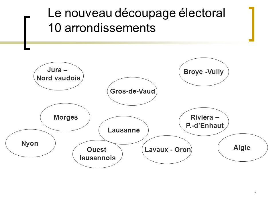5 Le nouveau découpage électoral 10 arrondissements Jura – Nord vaudois Gros-de-Vaud Broye -Vully Nyon Morges Lausanne Ouest lausannois Lavaux - Oron Riviera – P.-dEnhaut Aigle