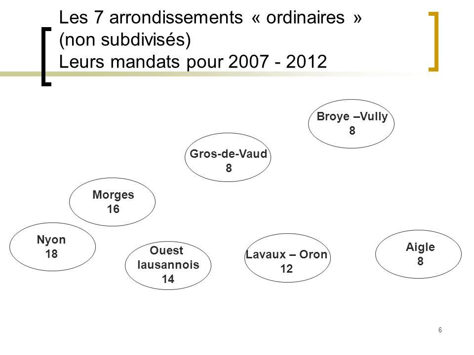 6 Les 7 arrondissements « ordinaires » (non subdivisés) Leurs mandats pour 2007 - 2012 Gros-de-Vaud 8 Broye –Vully 8 Nyon 18 Morges 16 Ouest lausannois 14 Lavaux – Oron 12 Aigle 8