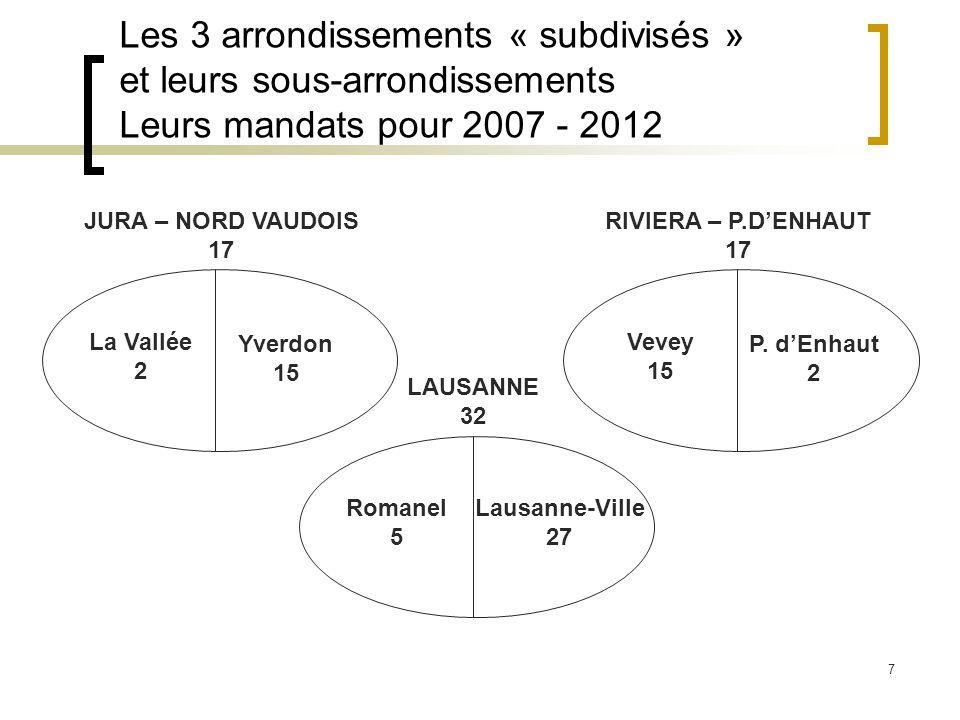 7 Les 3 arrondissements « subdivisés » et leurs sous-arrondissements Leurs mandats pour 2007 - 2012 JURA – NORD VAUDOIS 17 LAUSANNE 32 RIVIERA – P.DENHAUT 17 La Vallée 2 Yverdon 15 Vevey 15 P.