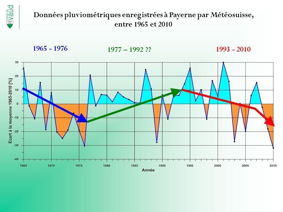 Données pluviométriques enregistrées à Payerne par Météosuisse, entre 1965 et 2010 1965 - 1976 1993 - 2010 1977 – 1992